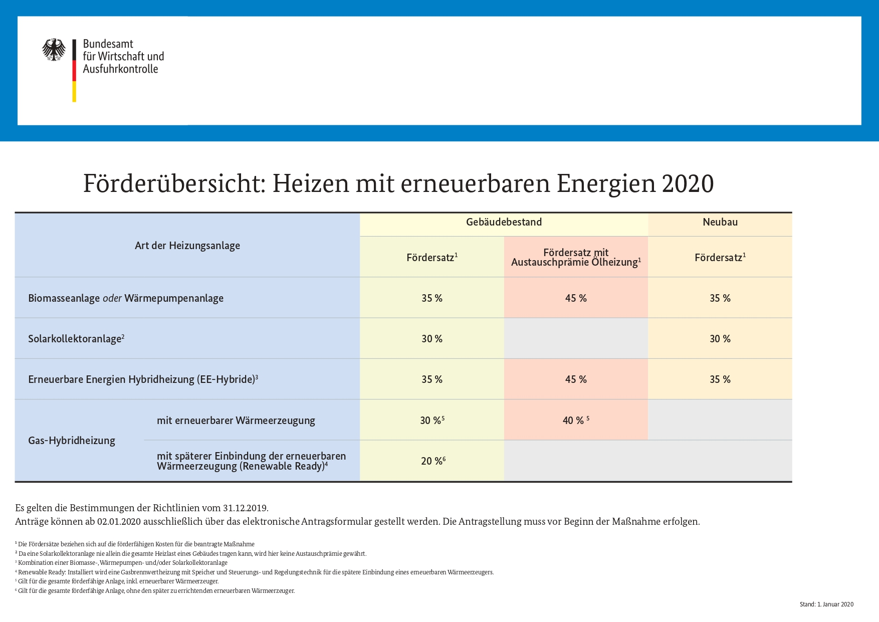 Pelletheizung rein - Öl raus - Fördermittel BAFA 2020 - Förderung beantragen mit NMT