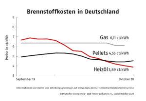 Heizen mit Pellets - Alterantive zum Öl und Gas
